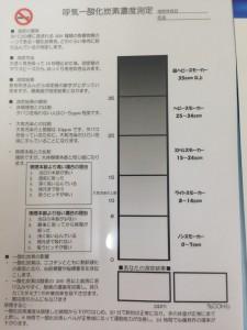 一酸化炭素の測定図